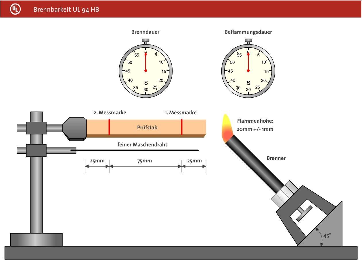 Abbildung zur Brennbarkeit UL94HB