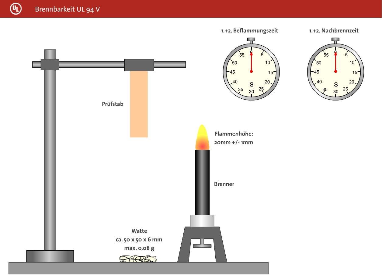 Abbildung Brennbarkeit UL94V